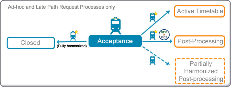Possible transitions diagram from Acceptance in late and ad hoc Path Request Process