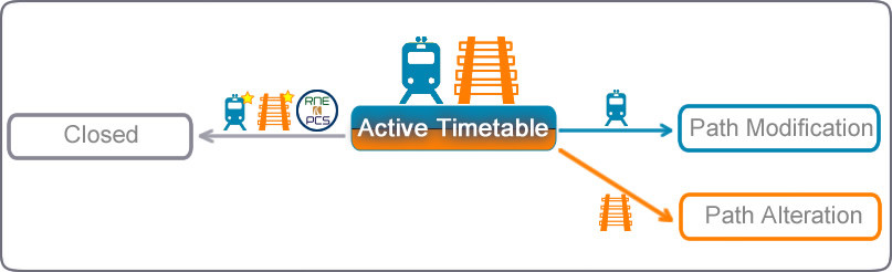Possible transitions diagram from active timetable in New Path Request Process