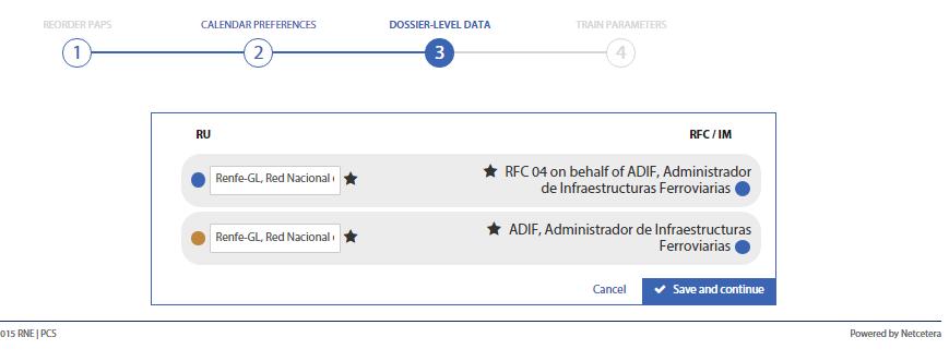 Dossier-level Data