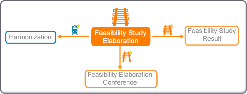 Possible transitions diagram from Feasibility Study Elaboration in the Feasibility Study Process