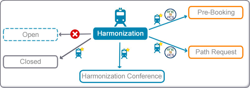 Possible transitions diagram from Harmonization in New Path Request Process