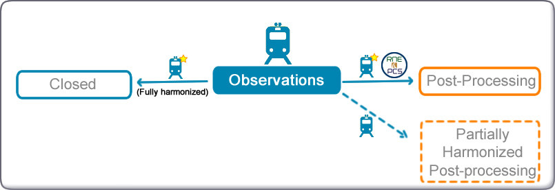 Possible transitions diagram from Observations in New Path Request Process