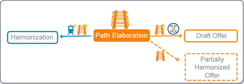 Possible transitions diagram from Path Elaboration in New Path Request Process