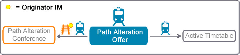 Path alteration offer transition