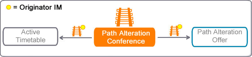 path alteration conference transitiions