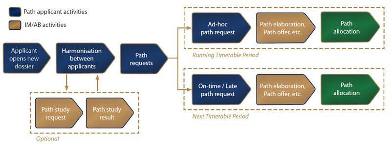 Processes, basic schema