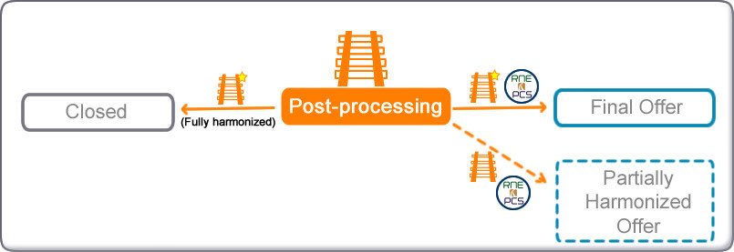 Possible transitions diagram from Post-processing in New Path Request Process